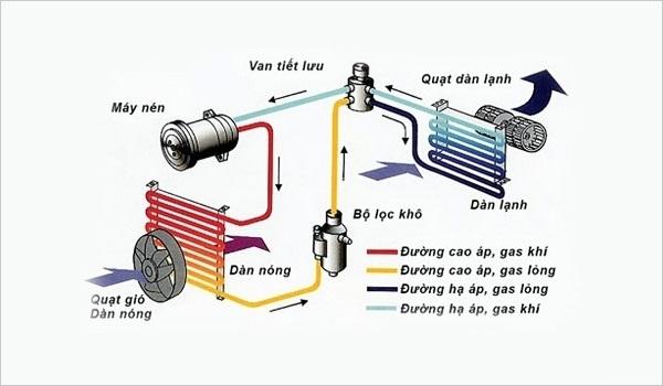 nguyên lý hoạt động của gas máy lạnh